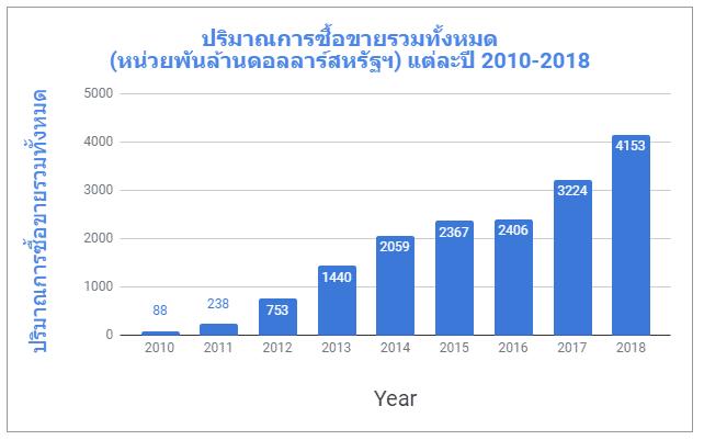 ปริมาณการซื้อขายรวมทั้งหมด-2010-2018