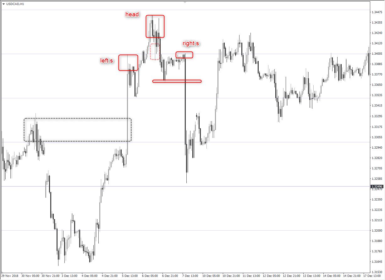 price structure และ มุมมองเทรดเดอร์ forex